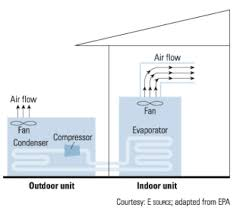 what    s the difference between split system and packaged air    diagram of a split air conditioning system