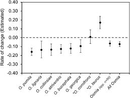 Decline of six native mason <b>bee</b> species <b>following the</b> arrival of an ...
