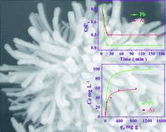<b>Chrysanthemum</b>-like α-FeOOH microspheres produced by a simple ...