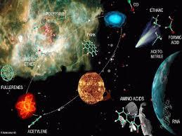 Resultado de imagen de teorias origen de la vida