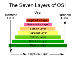 osi reference model  layer  hardware    common for all oses    figure   diagram of the osi reference model layers  courtesy of catalyst washington edu