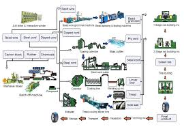 tread cooling skiver line  horizontal bias cutter  bead wire    passenger tire production flow chart