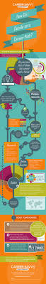 17 best ideas about choosing a career career path how to decide on a career path infographic on theundercoverrecruiter
