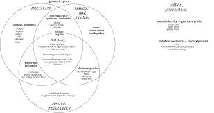 file physics venn diagram gif   wikipediafile physics venn diagram gif