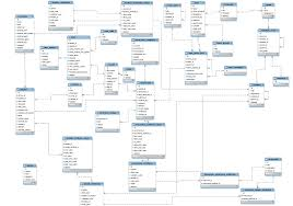 mysql   which one is er diagram   stack overflowfigure  enter image description here