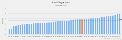 ohio ranks above nation in percentage of low wage jobs graphic low wage jobs jpeg
