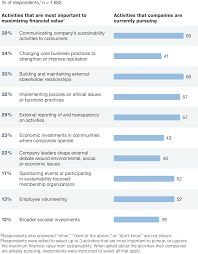 sustainability s strategic worth global survey results the reputation management activities viewed as most important are not necessarily the most pursued