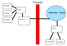 images of internet diagram   diagramsimages of diagram of internet network diagrams