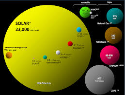 solar power about solar power solar power abundance