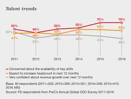 talent in financial services asset management pwc talent trends