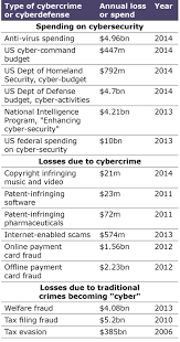 hard evidence how much is cybercrime really costing us the real costs of online card fraud