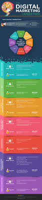 17 best ideas about career path resume job search digitalmarketing career trends salaries and opportunities infographic