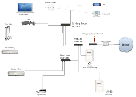 images of home networking diagram   diagramscollection network setup diagram pictures diagrams