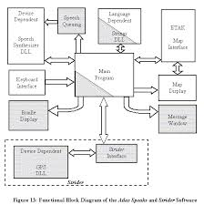 chapter figure   functional block diagram of the atlas speaks and strider software
