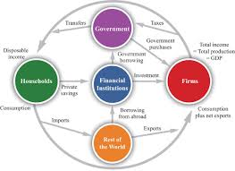 economics  theory through applications     flat world educationthe firm sector