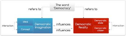 democracy word ideal reality activating democracy as an ideal democracy is by definition unachievable but it is possible to act in ways that make the relations between people more democratic