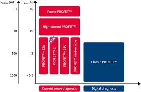 Automotive Smart <b>High</b>-Side <b>Switch</b> | PROFET™ - Infineon ...