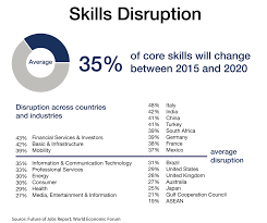 the future of your company is tied to learning thirty five percent of the core skills needed to do today s jobs will be different by 2020 finance and infrastructure positions facing particularly