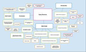 essay structuresexcessum essay structures laserena tk