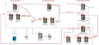 tools for mobile ux design  task flows    uxmatters    a task flow diagram