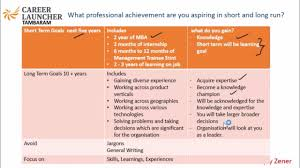 iift q what professional achievement are you aspiring in short iift q 1 what professional achievement are you aspiring in short and long run