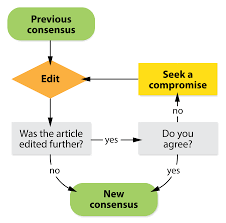 consensus image of a process flowchart the start symbol is labeled previous consensus