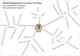 writing skills neoenglish mindmaps for creative writing