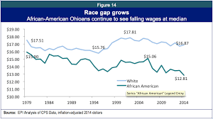 left behind state of working ohio  and others has a median wage higher than that of black or hispanic workers and lower than that of white workers but the sample size is small
