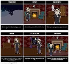 the raven by edgar allen poe summary follow the narrative arc the raven by edgar allen poe summary follow the narrative arc of the
