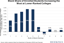 black students at top colleges exceptions not the rule 03 black students fig3