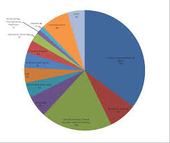 careers for english majors department of english northwestern 2005 english major alumni career destinations by industry