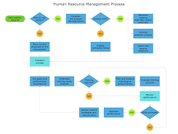 process flowchart sample human resource management process hr process flowchart sample human resource management process