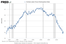 do baby boomers impact the labor force participation rate do baby boomers impact the labor force participation rate
