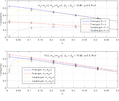 <b>Energy</b>-<b>Harvesting</b> AF Relaying in the Presence of Interference and ...