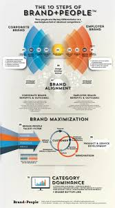 images about branding strategies marketing cool branding strategies 31 infographic check more at dougleschan com