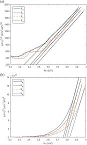 <b>Transparent</b> thin films of <b>pure</b> anatase Titania nanoparticles with low ...