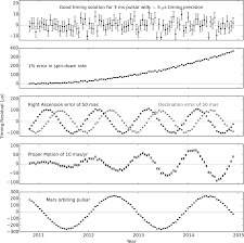 6 pulsars essential radio astronomy