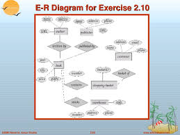 entity relationship model in dbmsend of chapter      e r diagram for exercise