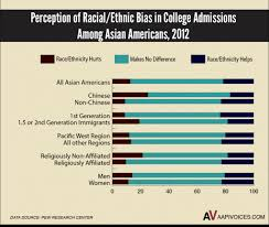 most aapi actually don t think affirmative action hurts us in apiavote aajc survey aff action help hurt
