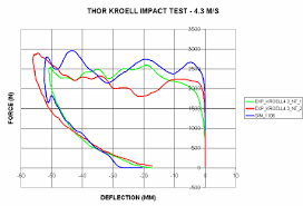 THOR-X Model (<b>blue</b>) Comparison to Weighted <b>Pendulum</b> THOR ...