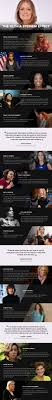 19 powerful women on the gloria steinem effect gloria steinem in honor of gloria steinem s birthday celebrating feminism and the history of women