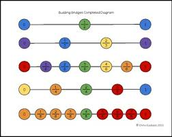 "FREE MATH LESSON – ""Fraction Number Line Challenge"" – The Best of ...fraction challenge png"