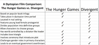 a dystopian film comparison the hunger games vs divergent hg vs divergent