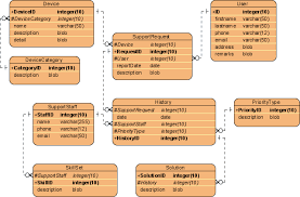 generate class diagram from entity relationship diagram  erd device support history er diagram