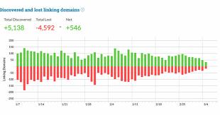 Link Explorer - Backlink Checker with 40T Links! - Moz