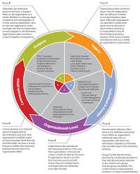 organizational communication theory research and practice  phase 1 inputs
