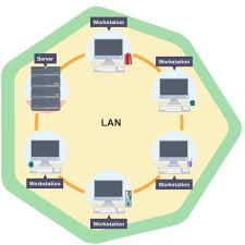 bbc bitesize   gcse ict   network types and topologies   revision lan network diagram lan network diagram