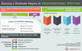Professional Writing Masters Degree Program Information GradSchools com