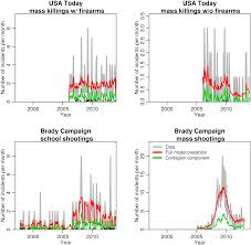 contagion in mass killings and school shootings png