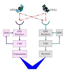 bistatic synthetic aperture radar synchronization processing    figure   functional block diagram